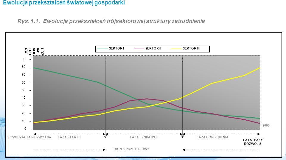 Ewolucja przekształceń światowej gospodarki Rys.1.1.