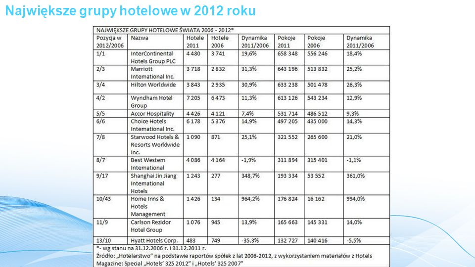 Największe grupy hotelowe w 2012 roku