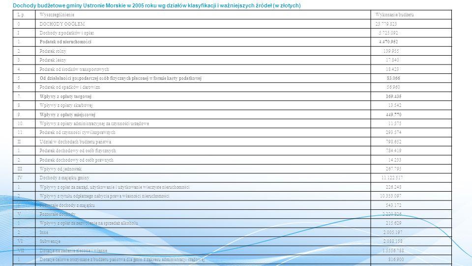 Dochody budżetowe gminy Ustronie Morskie w 2005 roku wg działów klasyfikacji i ważniejszych źródeł (w złotych) L.p.