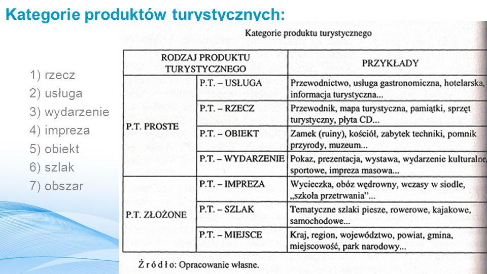 Kategorie produktów turystycznych: 1) rzecz 2) usługa 3) wydarzenie 4) impreza 5) obiekt 6) szlak 7) obszar