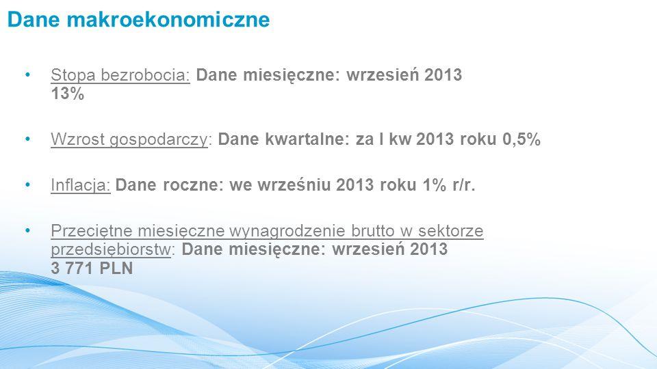 Dane makroekonomiczne Stopa bezrobocia: Dane miesięczne: wrzesień 2013 13% Wzrost gospodarczy: Dane kwartalne: za I kw 2013 roku 0,5% Inflacja: Dane roczne: we wrześniu 2013 roku 1% r/r.