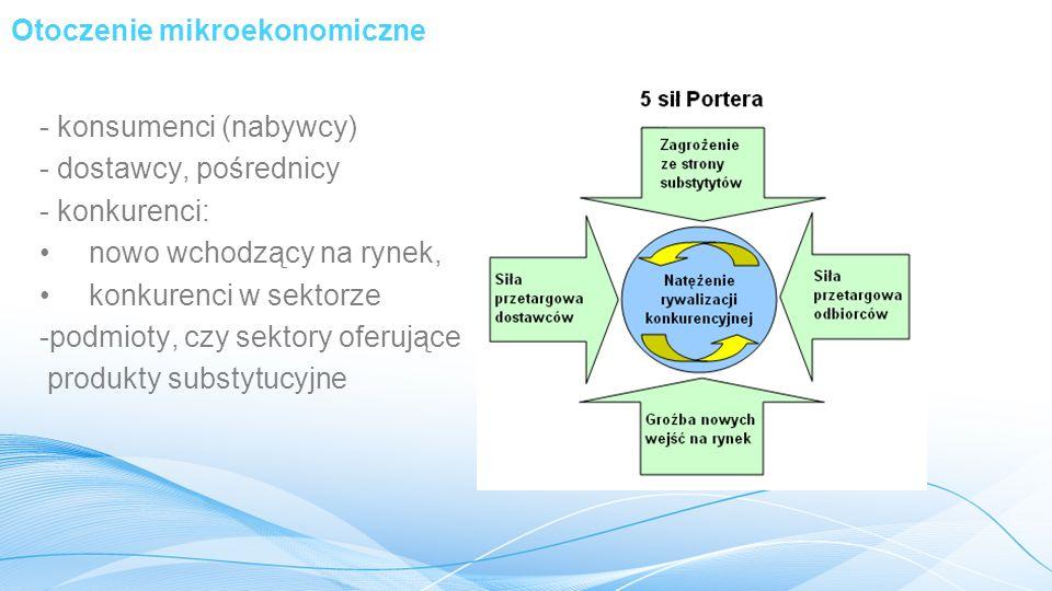 Otoczenie mikroekonomiczne - konsumenci (nabywcy) - dostawcy, pośrednicy - konkurenci: nowo wchodzący na rynek, konkurenci w sektorze -podmioty, czy sektory oferujące produkty substytucyjne