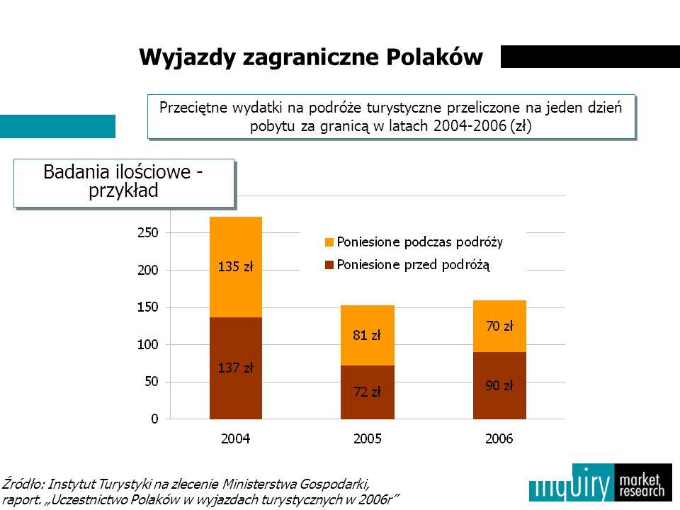 Wyjazdy zagraniczne Polaków Przeciętne wydatki na podróże turystyczne przeliczone na jeden dzień pobytu za granicą w latach 2004-2006 (zł) Źródło: Instytut Turystyki na zlecenie Ministerstwa Gospodarki, raport.