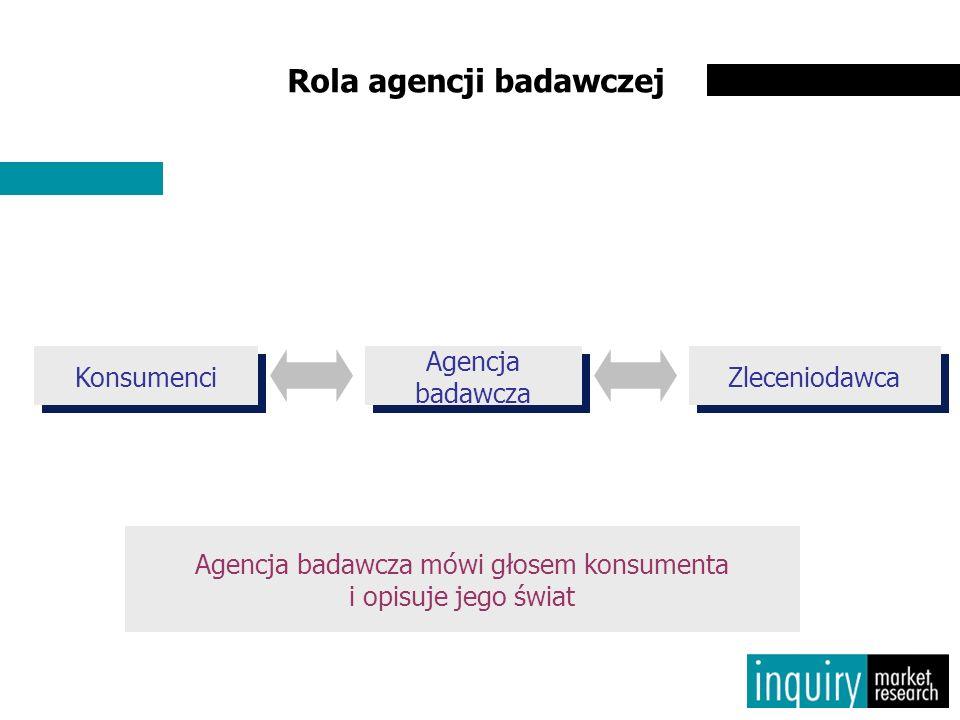 Rola agencji badawczej Konsumenci Zleceniodawca Agencja badawcza Agencja badawcza mówi głosem konsumenta i opisuje jego świat