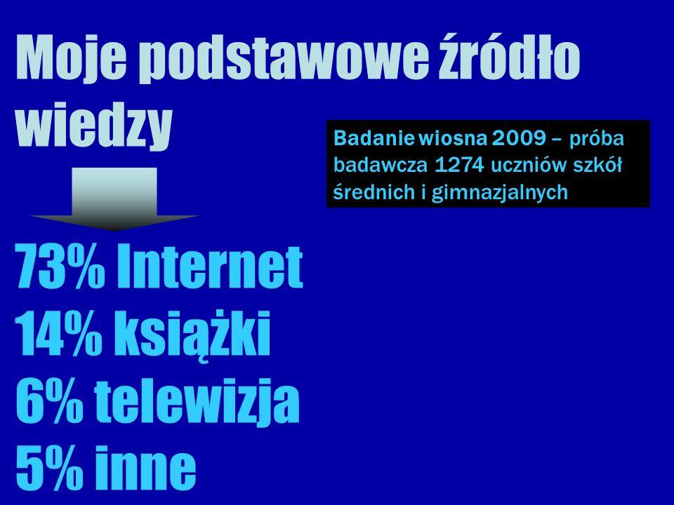 Moje podstawowe źródło wiedzy 73% Internet 14% książki 6% telewizja 5% inne Badanie wiosna 2009 – próba badawcza 1274 uczniów szkół średnich i gimnazjalnych