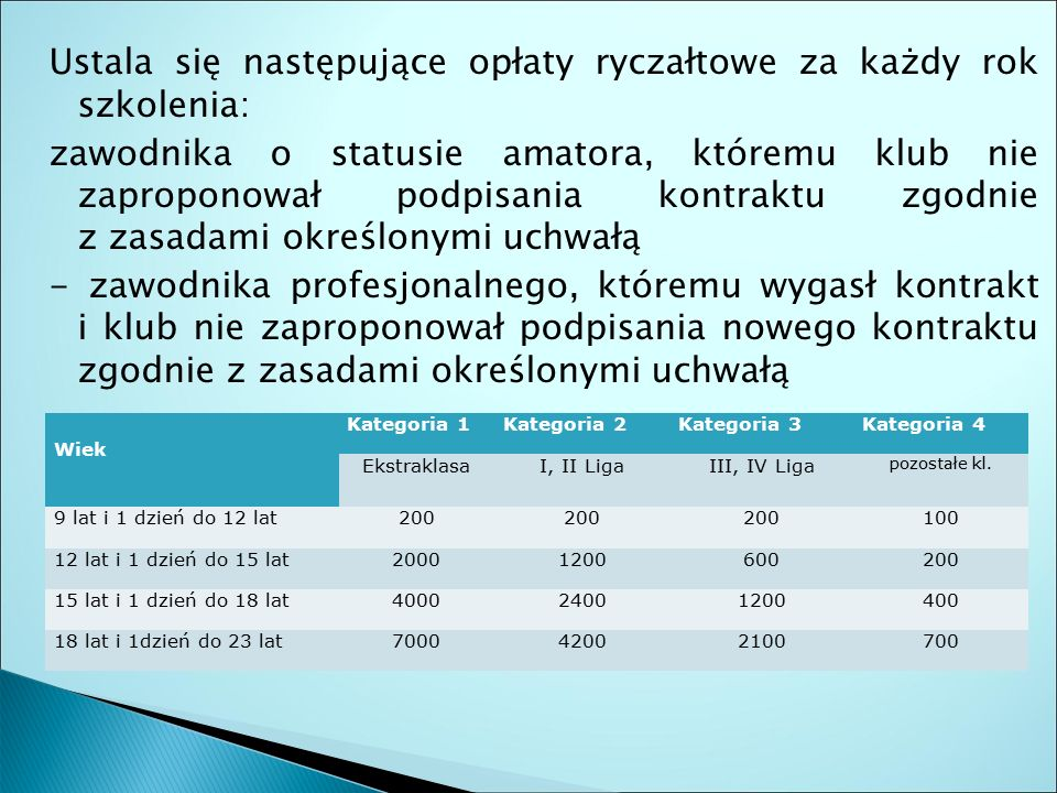 Ustala się następujące opłaty ryczałtowe za każdy rok szkolenia: zawodnika o statusie amatora, któremu klub nie zaproponował podpisania kontraktu zgodnie z zasadami określonymi uchwałą - zawodnika profesjonalnego, któremu wygasł kontrakt i klub nie zaproponował podpisania nowego kontraktu zgodnie z zasadami określonymi uchwałą Wiek Kategoria 1Kategoria 2Kategoria 3Kategoria 4 EkstraklasaI, II LigaIII, IV Liga pozostałe kl.