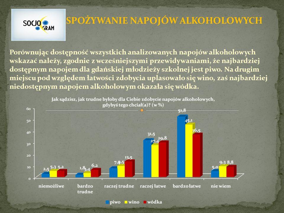 SPOŻYWANIE NAPOJÓW ALKOHOLOWYCH Porównując dostępność wszystkich analizowanych napojów alkoholowych wskazać należy, zgodnie z wcześniejszymi przewidywaniami, że najbardziej dostępnym napojem dla gdańskiej młodzieży szkolnej jest piwo.
