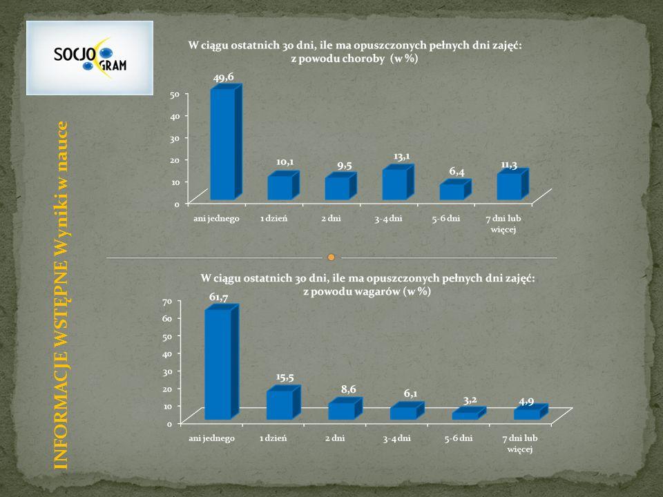 SPOŻYWANIE NAPOJÓW ALKOHOLOWYCH Jakie najczęściej napoje alkoholowe spożywali gdańscy uczniowie w ciągu ostatniego miesiąca.