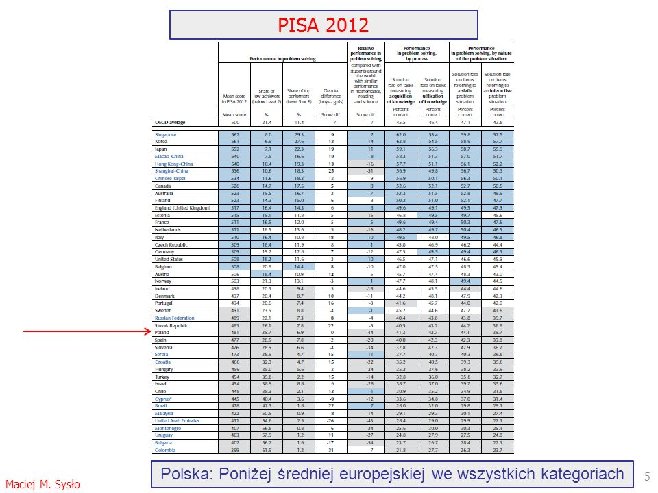 5 Polska: Poniżej średniej europejskiej we wszystkich kategoriach PISA 2012 Maciej M. Sysło