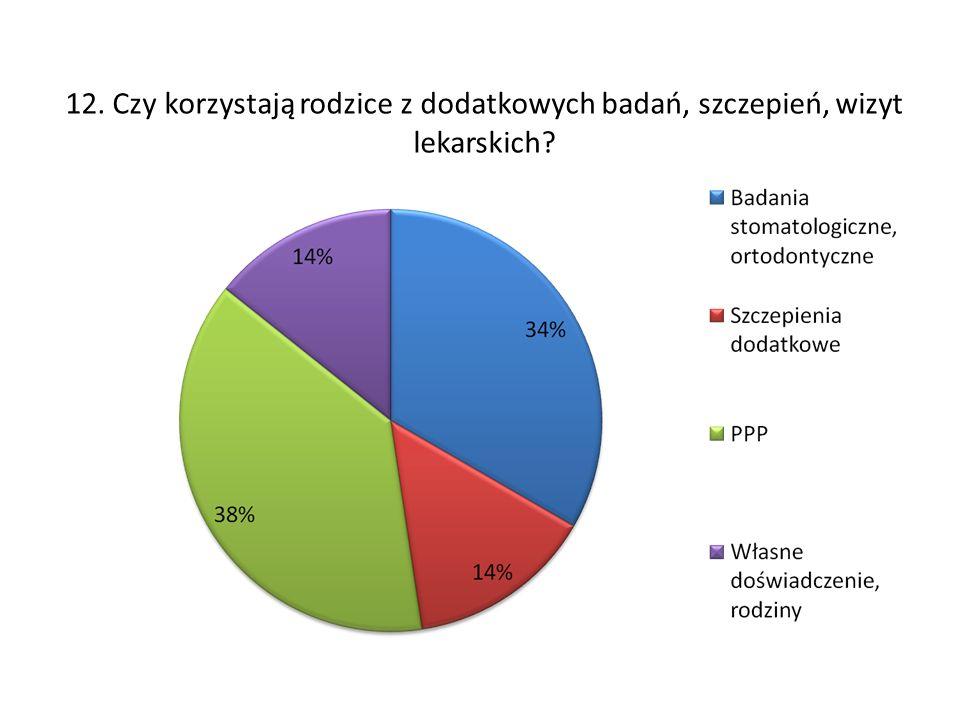 12. Czy korzystają rodzice z dodatkowych badań, szczepień, wizyt lekarskich