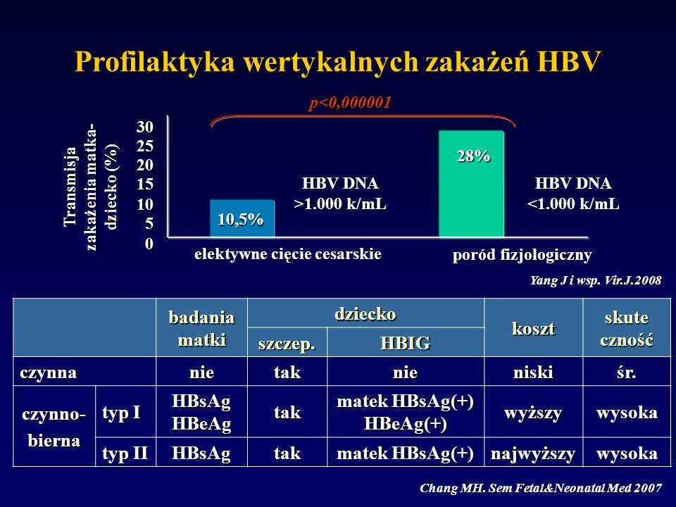 Chang MH. Sem Fetal&Neonatal Med 2007 badania matki dzieckokoszt skute czność szczep.HBIG czynnanietaknieniskiśr. czynno-bierna typ I HBsAg HBeAg tak