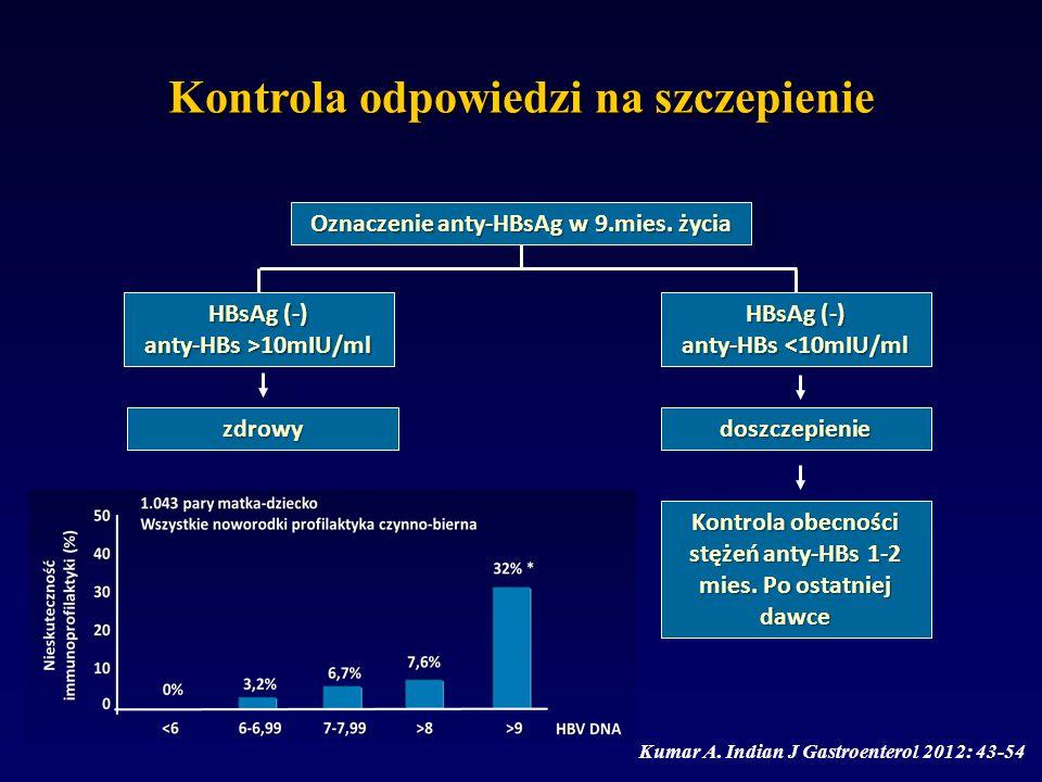 Kontrola odpowiedzi na szczepienie Kumar A. Indian J Gastroenterol 2012: 43-54 Oznaczenie anty-HBsAg w 9.mies. życia HBsAg (-) anty-HBs >10mIU/ml HBsA