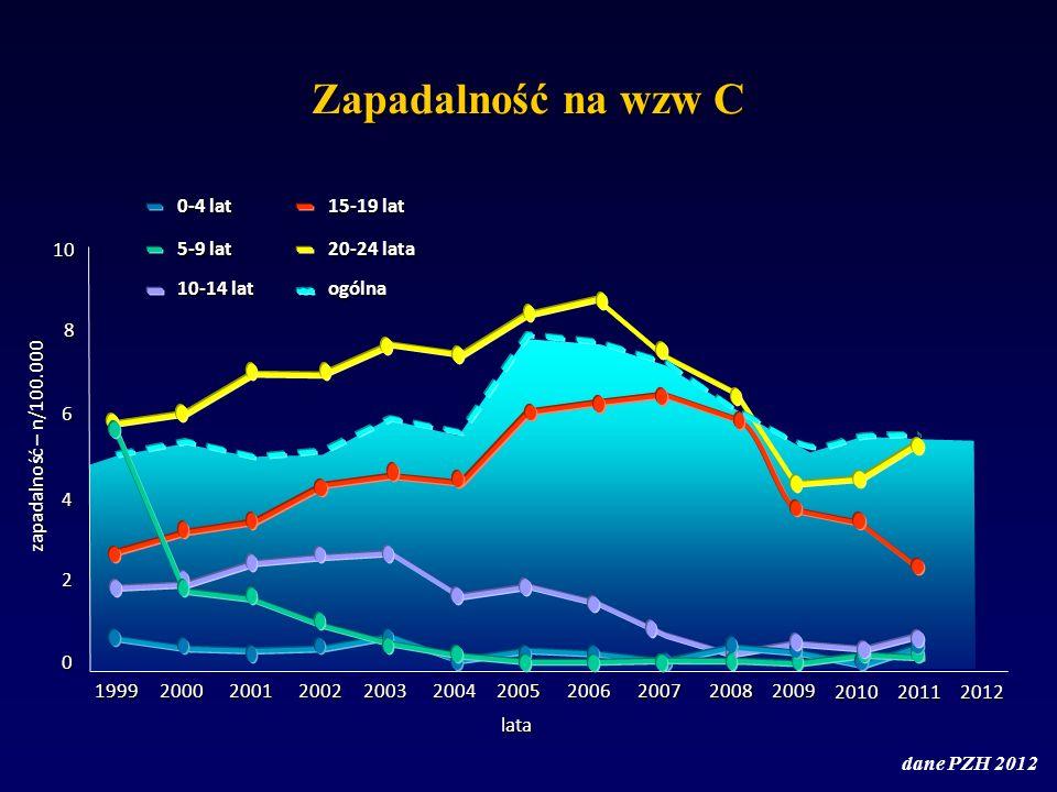 Zapadalność na wzw C 10 8 6 4 2 0 zapadalność – n/100.000 19992000200120022003200420052006 lata 200720082009 0-4 lat 5-9 lat 10-14 lat 15-19 lat 20-24 lata ogólna 2010 dane PZH 2012 20112012