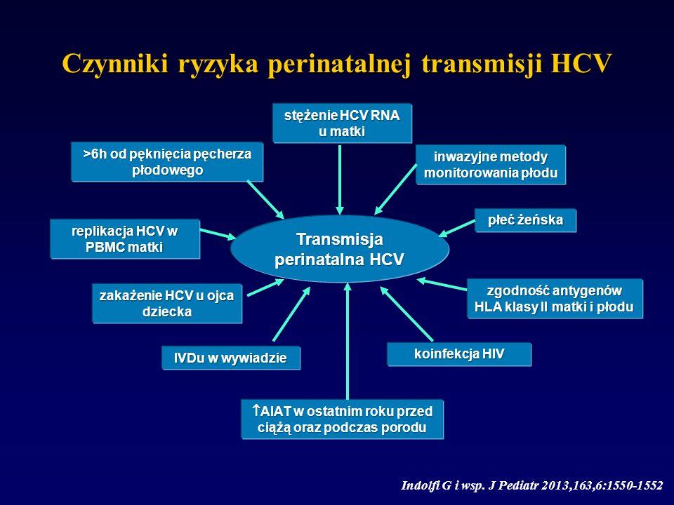 Czynniki ryzyka perinatalnej transmisji HCV Indolfi G i wsp. J Pediatr 2013,163,6:1550-1552 Transmisja perinatalna HCV stężenie HCV RNA u matki inwazy