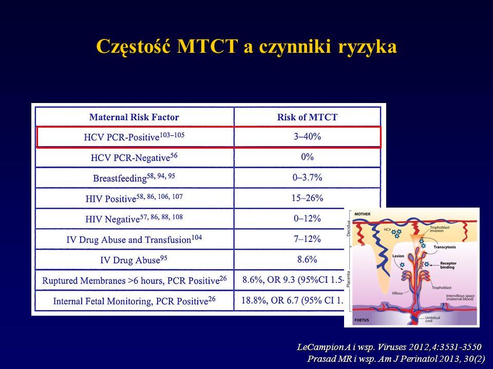 Częstość MTCT a czynniki ryzyka Prasad MR i wsp. Am J Perinatol 2013, 30(2) LeCampion A i wsp.