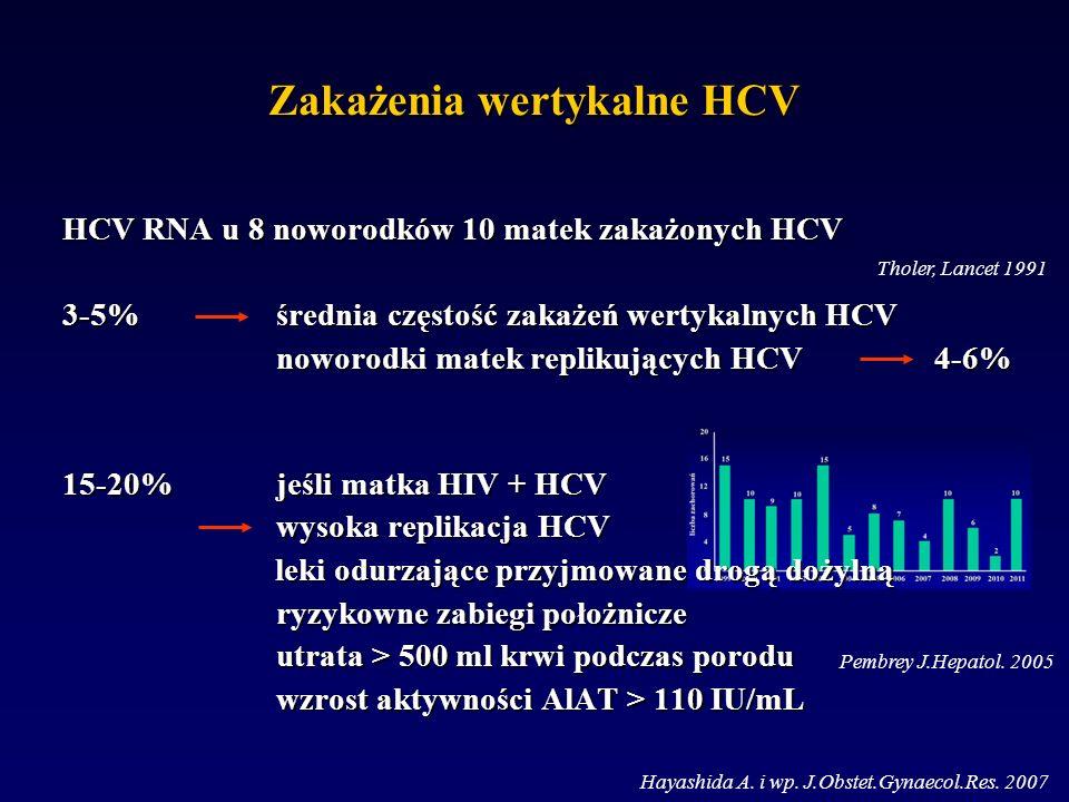 Zakażenia wertykalne HCV HCV RNA u 8 noworodków 10 matek zakażonych HCV 3-5% średnia częstość zakażeń wertykalnych HCV noworodki matek replikujących HCV 4-6% 15-20% jeśli matka HIV + HCV wysoka replikacja HCV wysoka replikacja HCV leki odurzające przyjmowane drogą dożylną leki odurzające przyjmowane drogą dożylną ryzykowne zabiegi położnicze utrata > 500 ml krwi podczas porodu wzrost aktywności AlAT > 110 IU/mL Pembrey J.Hepatol.