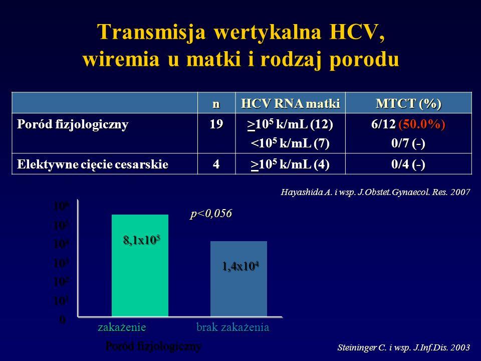 Transmisja wertykalna HCV, wiremia u matki i rodzaj porodu n HCV RNA matki MTCT (%) Poród fizjologiczny 19 >10 5 k/mL (12) <10 5 k/mL (7) 6/12 (50.0%) 0/7 (-) Elektywne cięcie cesarskie 4 >10 5 k/mL (4) 0/4 (-) Steininger C.