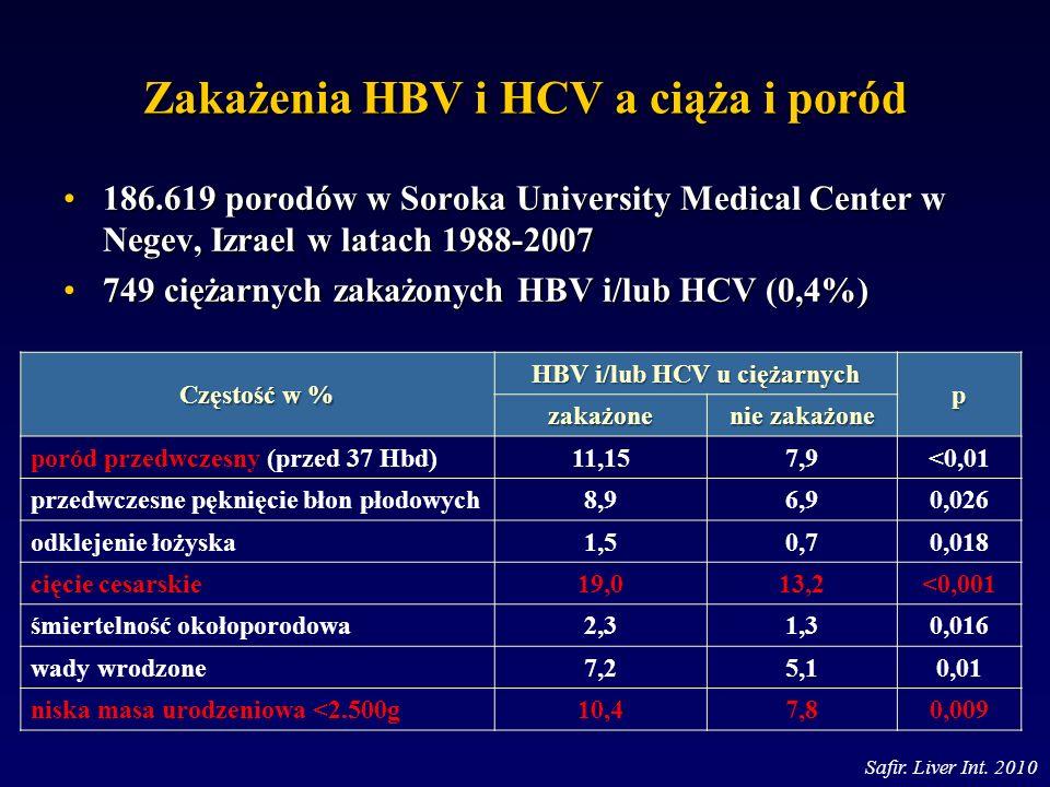 Zakażenia HBV i HCV a ciąża i poród 186.619 porodów w Soroka University Medical Center w Negev, Izrael w latach 1988-2007186.619 porodów w Soroka Univ
