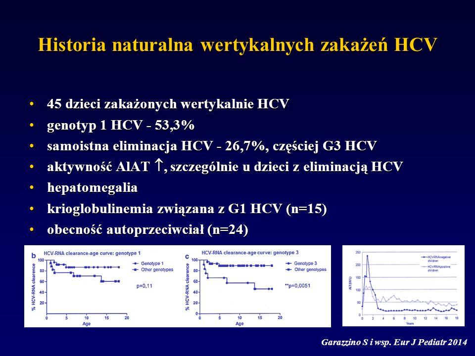 Historia naturalna wertykalnych zakażeń HCV 45 dzieci zakażonych wertykalnie HCV45 dzieci zakażonych wertykalnie HCV genotyp 1 HCV - 53,3%genotyp 1 HCV - 53,3% samoistna eliminacja HCV - 26,7%, częściej G3 HCVsamoistna eliminacja HCV - 26,7%, częściej G3 HCV aktywność AlAT , szczególnie u dzieci z eliminacją HCVaktywność AlAT , szczególnie u dzieci z eliminacją HCV hepatomegaliahepatomegalia krioglobulinemia związana z G1 HCV (n=15)krioglobulinemia związana z G1 HCV (n=15) obecność autoprzeciwciał (n=24)obecność autoprzeciwciał (n=24) Garazzino S i wsp.