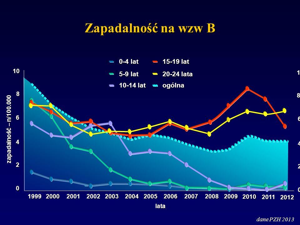 Zapadalność na wzw B dane PZH 2013 10 8 0-4 lat 5-9 lat 10-14 lat 6 4 2 0 zapadalność – n/100.000 19992000200120022003200420052006 lata 20072008 15-19 lat 20-24 lata ogólna 2009 2010 2011 2012 10 8 6 4 2 0