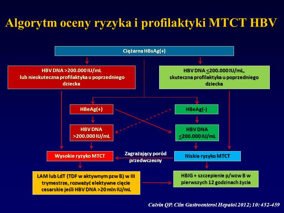 Algorytm oceny ryzyka i profilaktyki MTCT HBV Calvin QP. Clin Gastroenterol Hepatol 2012; 10: 452-459 Ciężarna HBsAg(+) HBV DNA >200.000 IU/mL lub nie