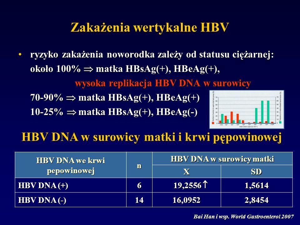 ryzyko zakażenia noworodka zależy od statusu ciężarnej:ryzyko zakażenia noworodka zależy od statusu ciężarnej: około 100%  matka HBsAg(+), HBeAg(+), wysoka replikacja HBV DNA w surowicy 70-90%  matka HBsAg(+), HBeAg(+) 10-25%  matka HBsAg(+), HBeAg(-) HBV DNA we krwi pepowinowej n HBV DNA w surowicy matki XSD HBV DNA (+) 6 19,2556  19,2556 1,5614 HBV DNA (-) 1416,09522,8454 Bai Han i wsp.