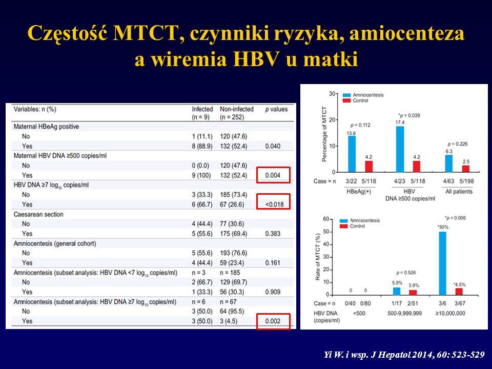 Częstość MTCT, czynniki ryzyka, amiocenteza a wiremia HBV u matki Yi W. i wsp. J Hepatol 2014, 60: 523-529 n=63 n=198