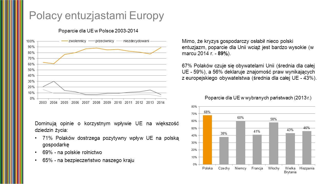 Polacy entuzjastami Europy Mimo, że kryzys gospodarczy osłabił nieco polski entuzjazm, poparcie dla Unii wciąż jest bardzo wysokie (w marcu 2014 r.