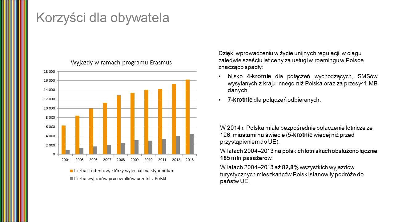 Korzyści dla obywatela W 2014 r. Polska miała bezpośrednie połączenie lotnicze ze 126.