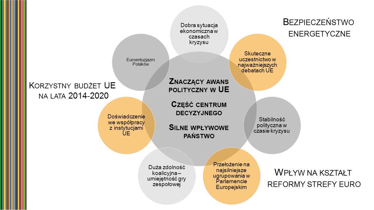 Z NACZĄCY AWANS POLITYCZNY W UE C ZĘŚĆ CENTRUM DECYZYJNEGO S ILNE WPŁYWOWE PAŃSTWO Dobra sytuacja ekonomiczna w czasach kryzysu Skuteczne uczestnictwo w najważniejszych debatach UE Stabilność polityczna w czasie kryzysu Przełożenie na najsilniejsze ugrupowania w Parlamencie Europejskim Duża zdolność koalicyjna – umiejętność gry zespołowej Doświadczenie we współpracy z instytucjami UE Euroentuzjazm Polaków K ORZYSTNY BUDŻET UE NA LATA 2014-2020 B EZPIECZEŃSTWO ENERGETYCZNE W PŁYW NA KSZTAŁT REFORMY STREFY EURO