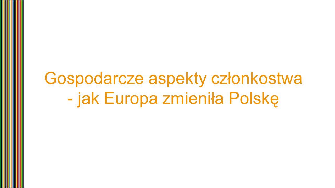 Gospodarka: 10 lat wzrostu 20032013 843 mld PLNPKB1 636 mld PLN 48,8% PKB per capita w PPS względem średniej UE 68% 10,3 pkt.