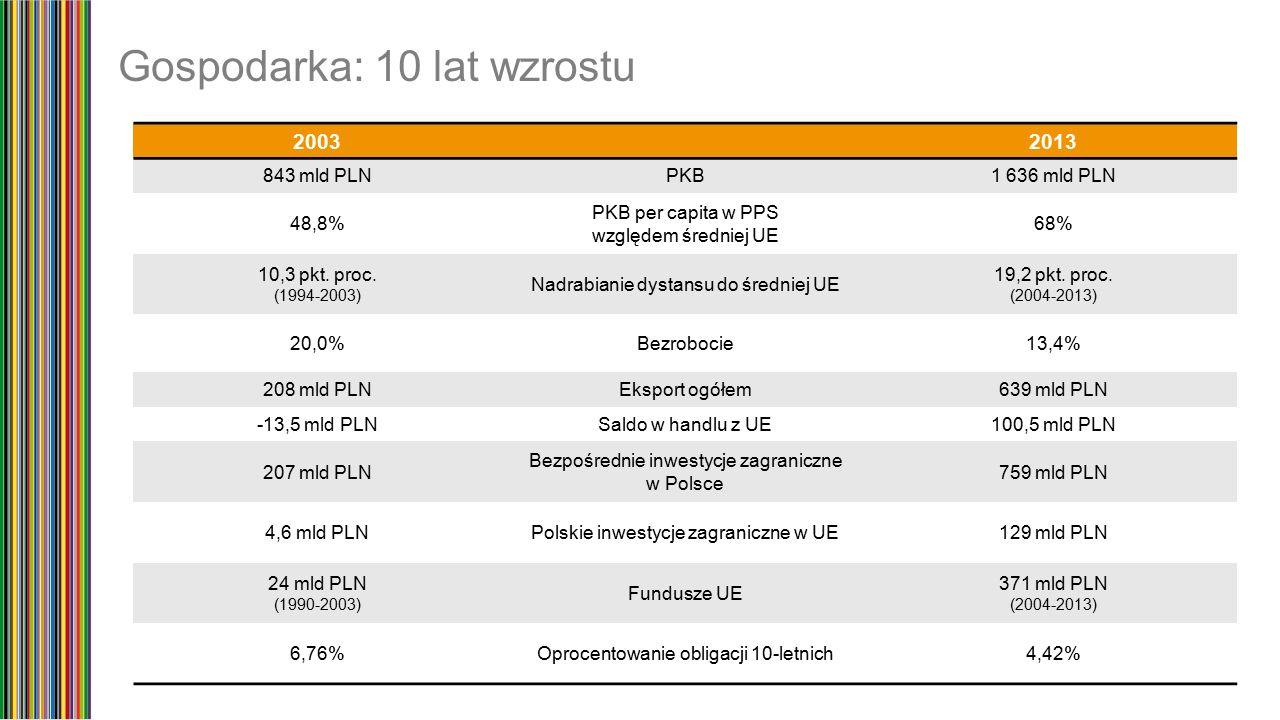 Wzrost PKB w kryzysie (2008-2013) Polska wykorzystuje unijną szansę lepiej niż inne państwa