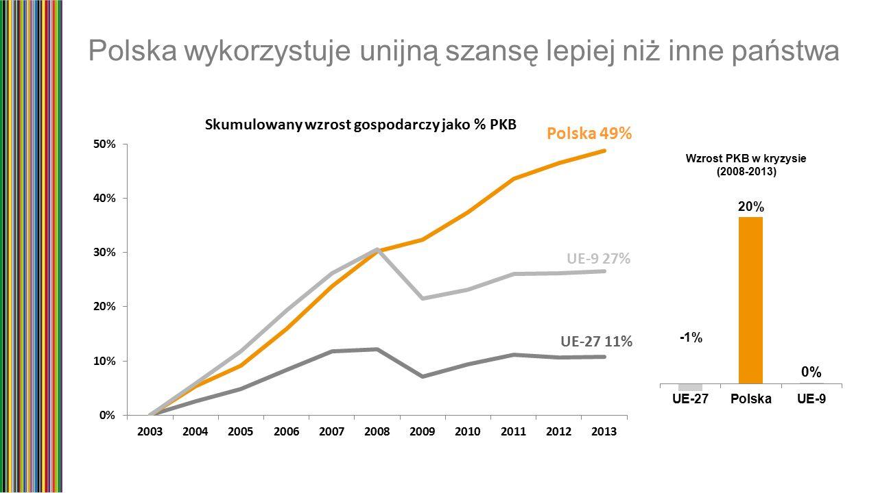 Korzyści z rynku wewnętrznego UE Polskie inwestycje bezpośrednie w państwach unijnych w ciągu ostatnich 10 lat zwiększyły się kilkudziesięciokrotnie, z poziomu 4,6 mld złotych w 2003 r.