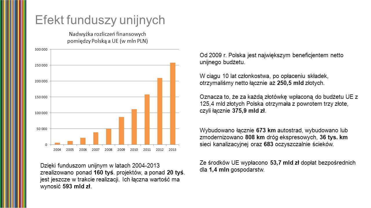Efekt funduszy unijnych Dzięki funduszom unijnym w latach 2004-2013 zrealizowano ponad 160 tyś.