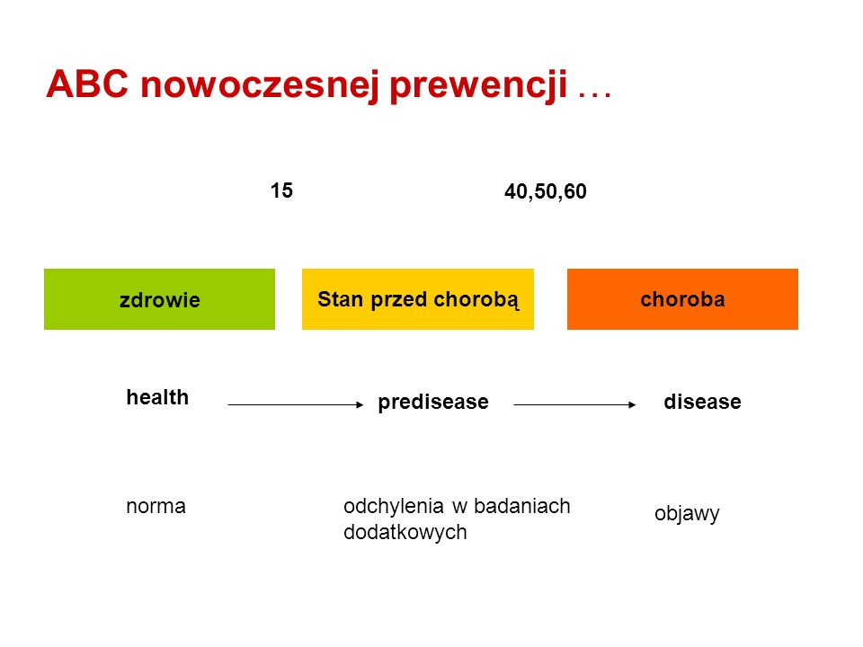 zdrowie Stan przed chorobąchoroba health prediseasedisease 40,50,60 15 objawy odchylenia w badaniach dodatkowych norma ABC nowoczesnej prewencji …