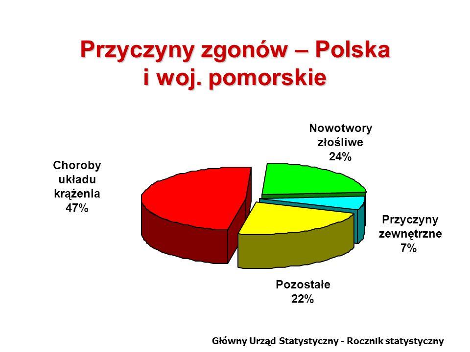 Choroby układu krążenia 47% Pozostałe 22% Nowotwory złośliwe 24% Przyczyny zewnętrzne 7% Przyczyny zgonów – Polska i woj.