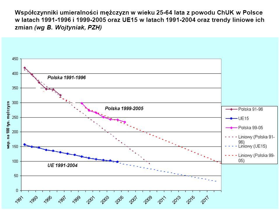Współczynniki umieralności mężczyzn w wieku 25-64 lata z powodu ChUK w Polsce w latach 1991-1996 i 1999-2005 oraz UE15 w latach 1991-2004 oraz trendy liniowe ich zmian (wg B.