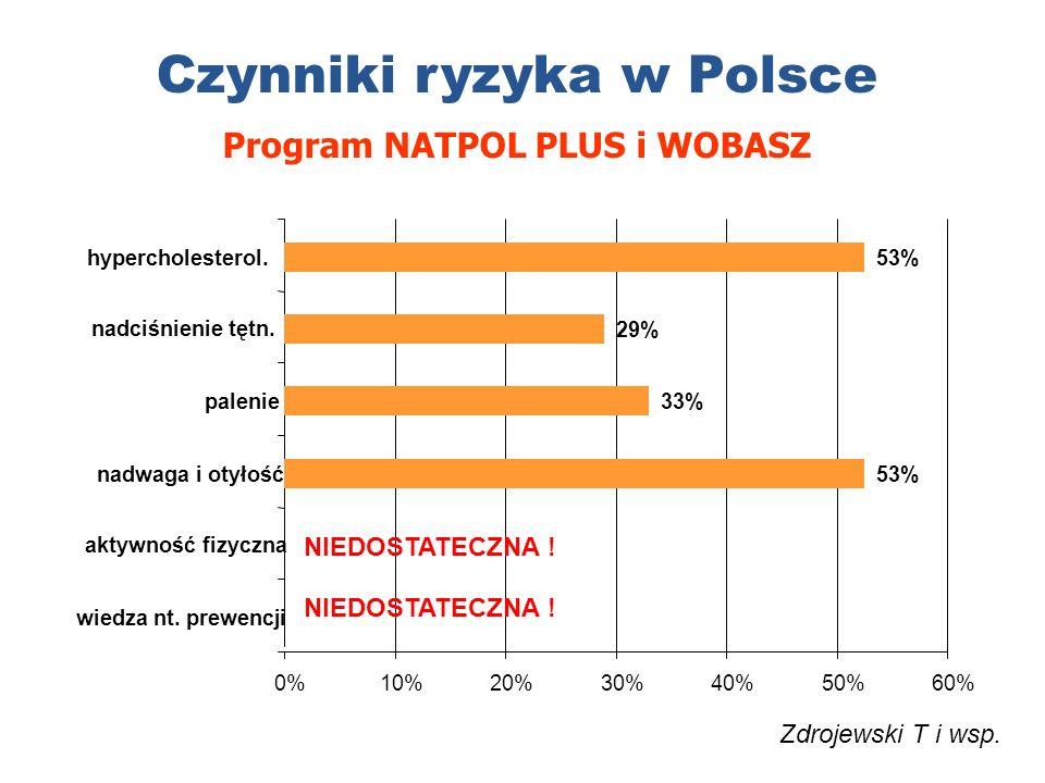 0%10%20%30%40%50%60% 53%nadwaga i otyłość33%palenie29% nadciśnienie tętn.