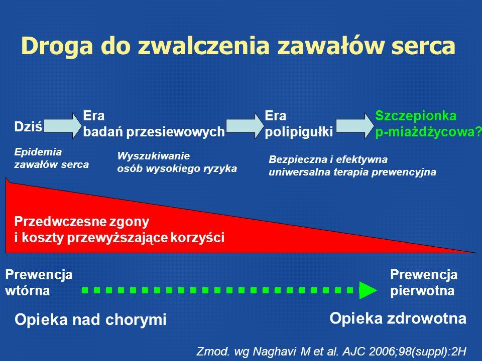 Narodowy Program Profilaktyki i Leczenia Chorób Układu Sercowo-Naczyniowego Jak zwiększyć skuteczność profilaktyki i leczenia chorób układu krążenia w Polsce?
