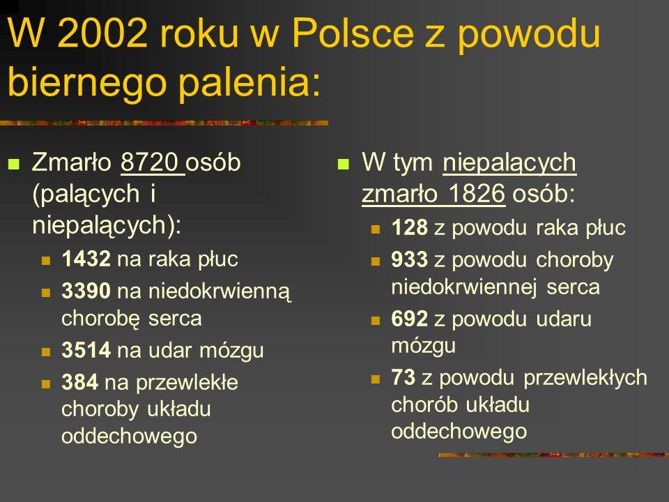 W 2002 roku w Polsce z powodu biernego palenia: Zmarło 8720 osób (palących i niepalących): 1432 na raka płuc 3390 na niedokrwienną chorobę serca 3514 na udar mózgu 384 na przewlekłe choroby układu oddechowego W tym niepalących zmarło 1826 osób: 128 z powodu raka płuc 933 z powodu choroby niedokrwiennej serca 692 z powodu udaru mózgu 73 z powodu przewlekłych chorób układu oddechowego