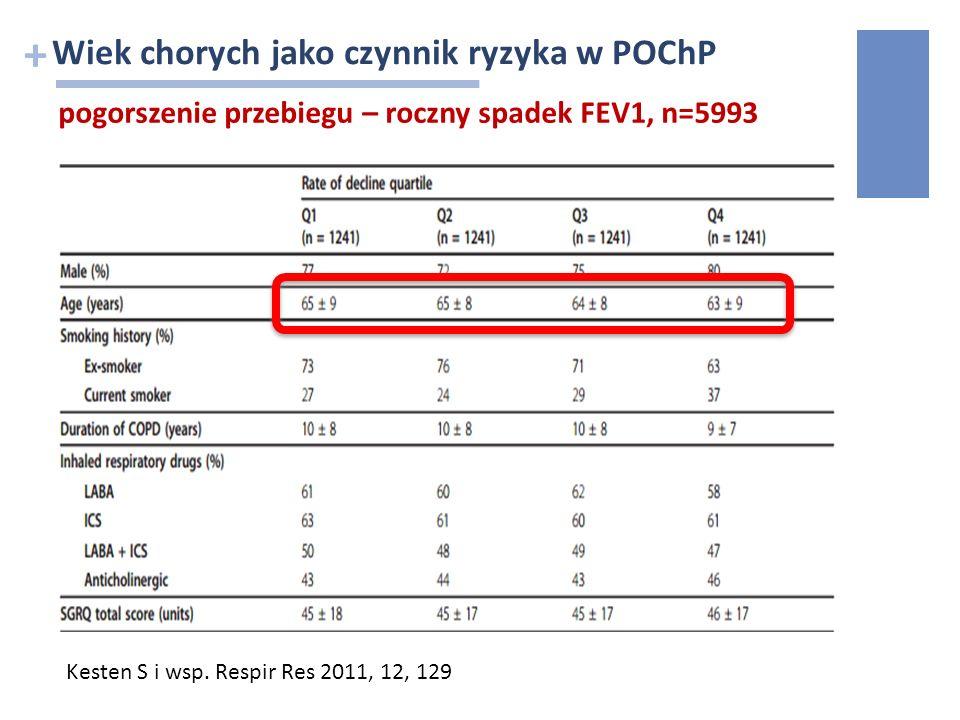 + Wiek chorych jako czynnik ryzyka w POChP pogorszenie przebiegu – roczny spadek FEV1, n=5993 Kesten S i wsp. Respir Res 2011, 12, 129