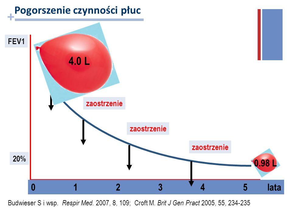 + FEV1 20% 0 1 2 3 4 5 lata zaostrzenie Budwieser S i wsp. Respir Med. 2007, 8, 109; Croft M. Brit J Gen Pract 2005, 55, 234-235 Pogorszenie czynności