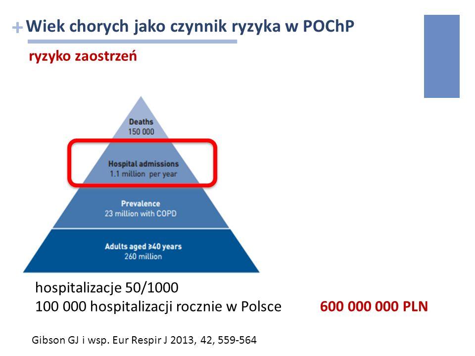 + Wiek chorych jako czynnik ryzyka w POChP ryzyko zaostrzeń Gibson GJ i wsp. Eur Respir J 2013, 42, 559-564 hospitalizacje 50/1000 100 000 hospitaliza