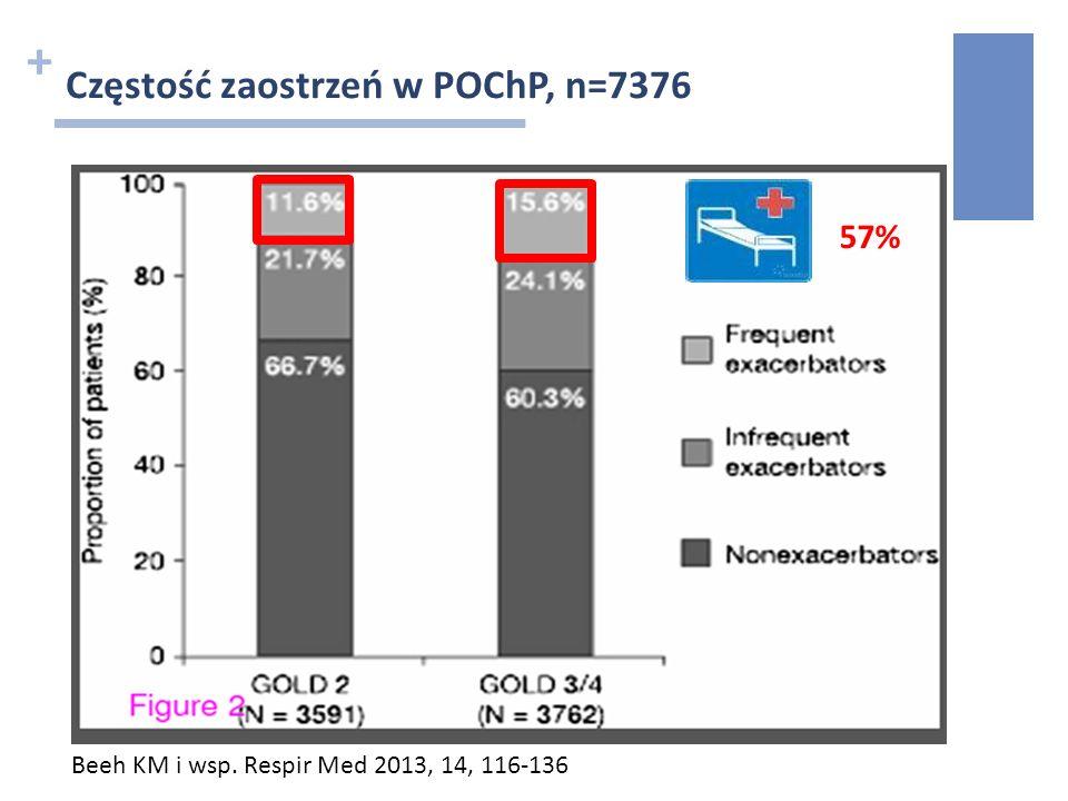 + Częstość zaostrzeń w POChP, n=7376 Beeh KM i wsp. Respir Med 2013, 14, 116-136 57%