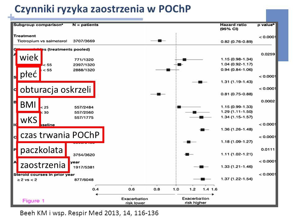 + Beeh KM i wsp. Respir Med 2013, 14, 116-136 Czynniki ryzyka zaostrzenia w POChP wiek płeć wKS czas trwania POChP paczkolata zaostrzenia obturacja os
