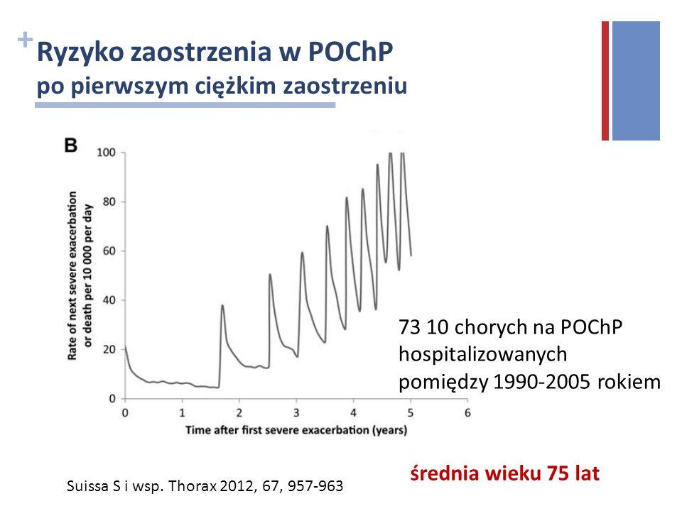 + Ryzyko zaostrzenia w POChP po pierwszym ciężkim zaostrzeniu Suissa S i wsp. Thorax 2012, 67, 957-963 73 10 chorych na POChP hospitalizowanych pomięd