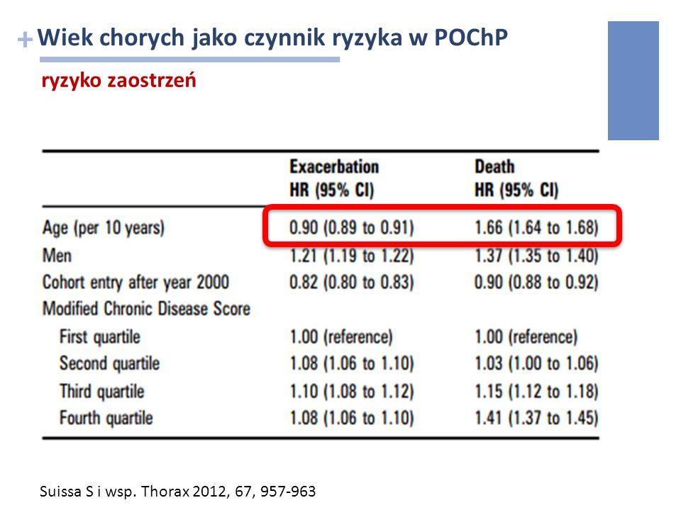 + Wiek chorych jako czynnik ryzyka w POChP ryzyko zaostrzeń Suissa S i wsp. Thorax 2012, 67, 957-963