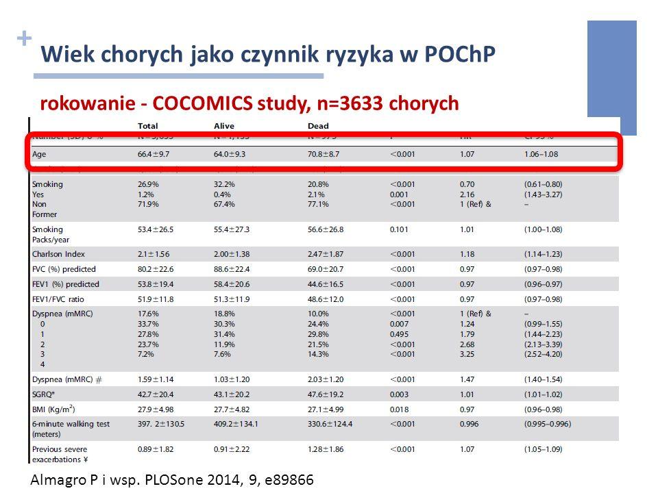 + Wiek chorych jako czynnik ryzyka w POChP rokowanie - COCOMICS study, n=3633 chorych Almagro P i wsp. PLOSone 2014, 9, e89866