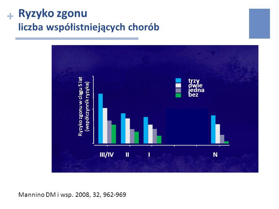 + Mannino DM i wsp. 2008, 32, 962-969 Ryzyko zgonu liczba współistniejących chorób trzy dwie jedna bez III/IV II I N Ryzyko zgonu w ciągu 5 lat (współ