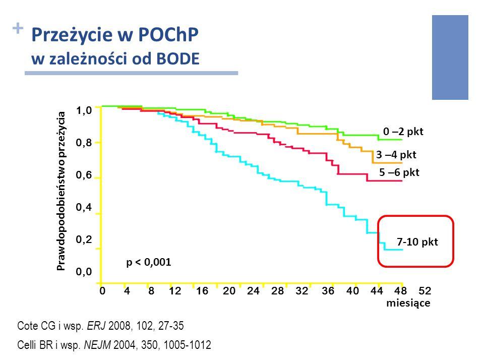 + Przeżycie w POChP w zależności od BODE Celli BR i wsp. NEJM 2004, 350, 1005-1012 miesiące 0 –2 pkt 3 –4 pkt 5 –6 pkt 7-10 pkt Prawdopodobieństwo prz